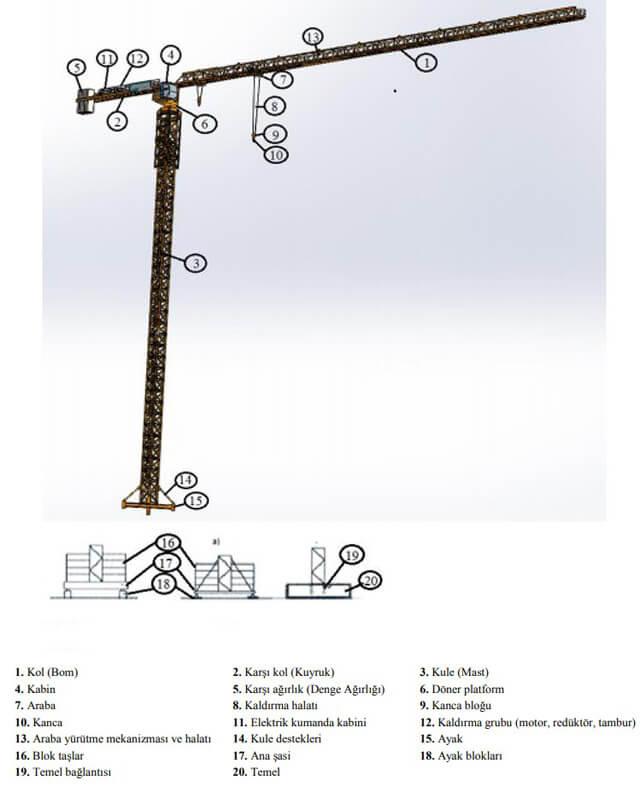 Kule Vinç Bölümleri