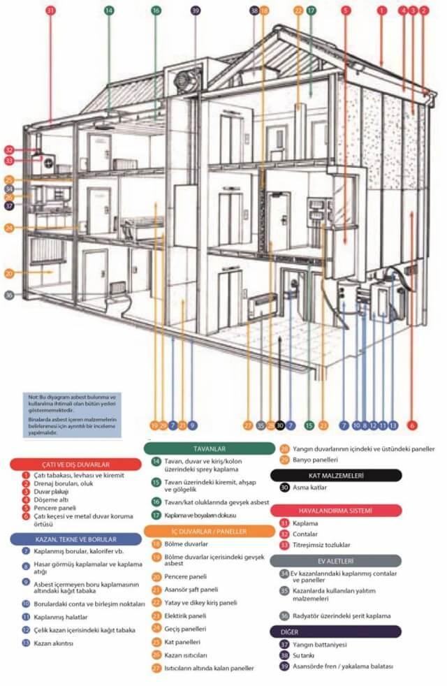 Asbest binalarda kullanım yerleri