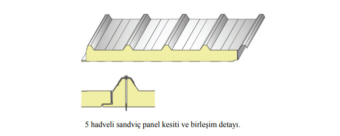 Sandviç Panel Örneği