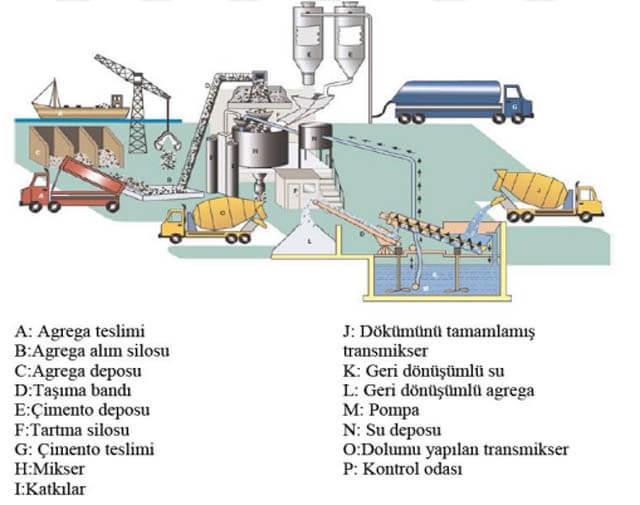 Hazır beton üretim süreçleri