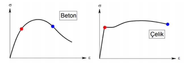 Beton ve çelik gerilme-şekil değiştirme diyagramları