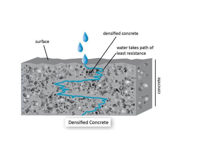 geçirimli beton