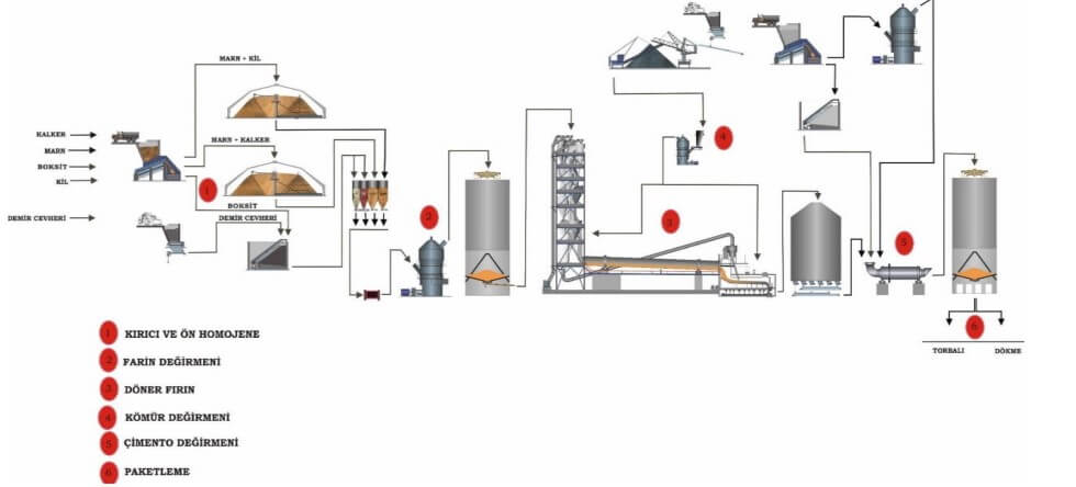 Çimento üretimi