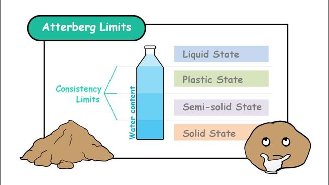 Kıvam Limiti